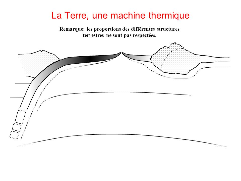 La Terre, une machine thermique