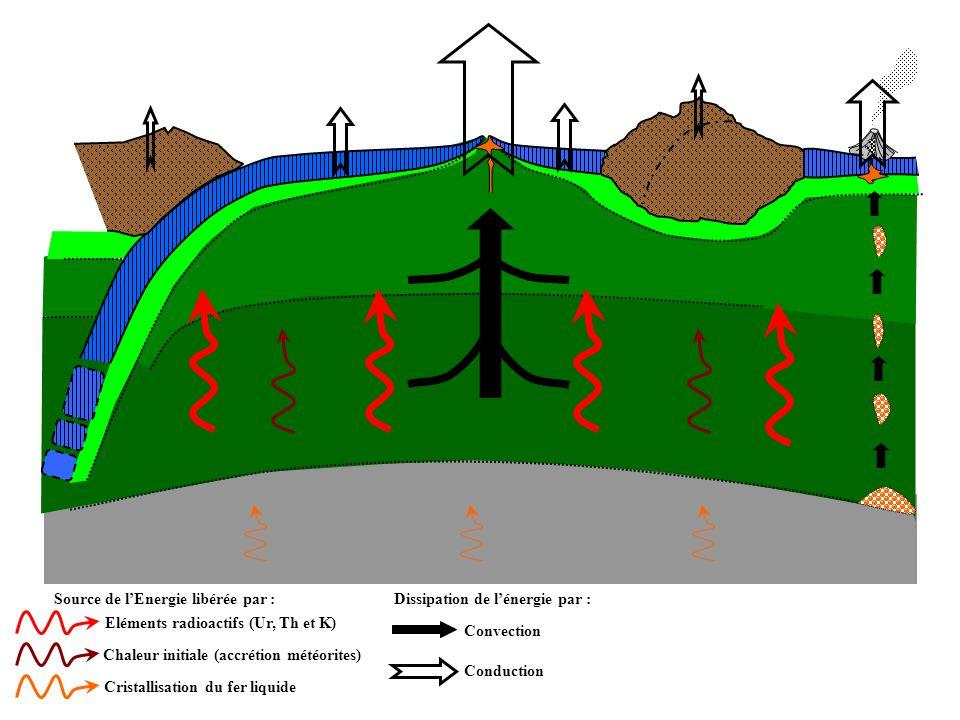 Source de l'Energie libérée par : Dissipation de l'énergie par :