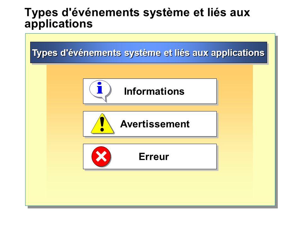 Types d événements système et liés aux applications