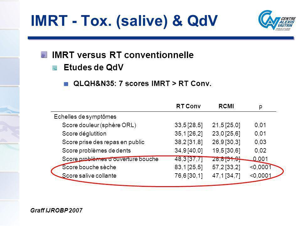 IMRT - Tox. (salive) & QdV