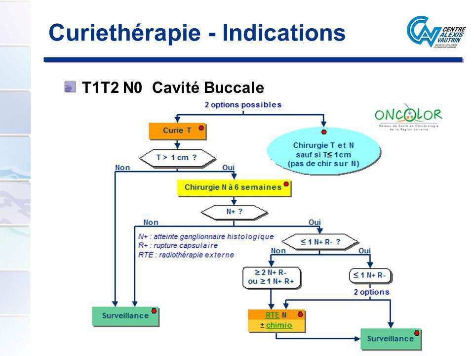 Curiethérapie - Indications