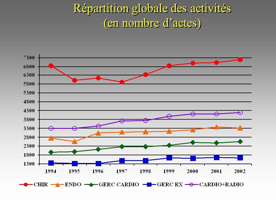 Répartition globale des activités (en nombre d'actes)