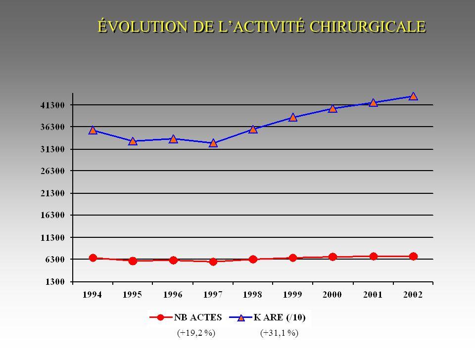 ÉVOLUTION DE L'ACTIVITÉ CHIRURGICALE