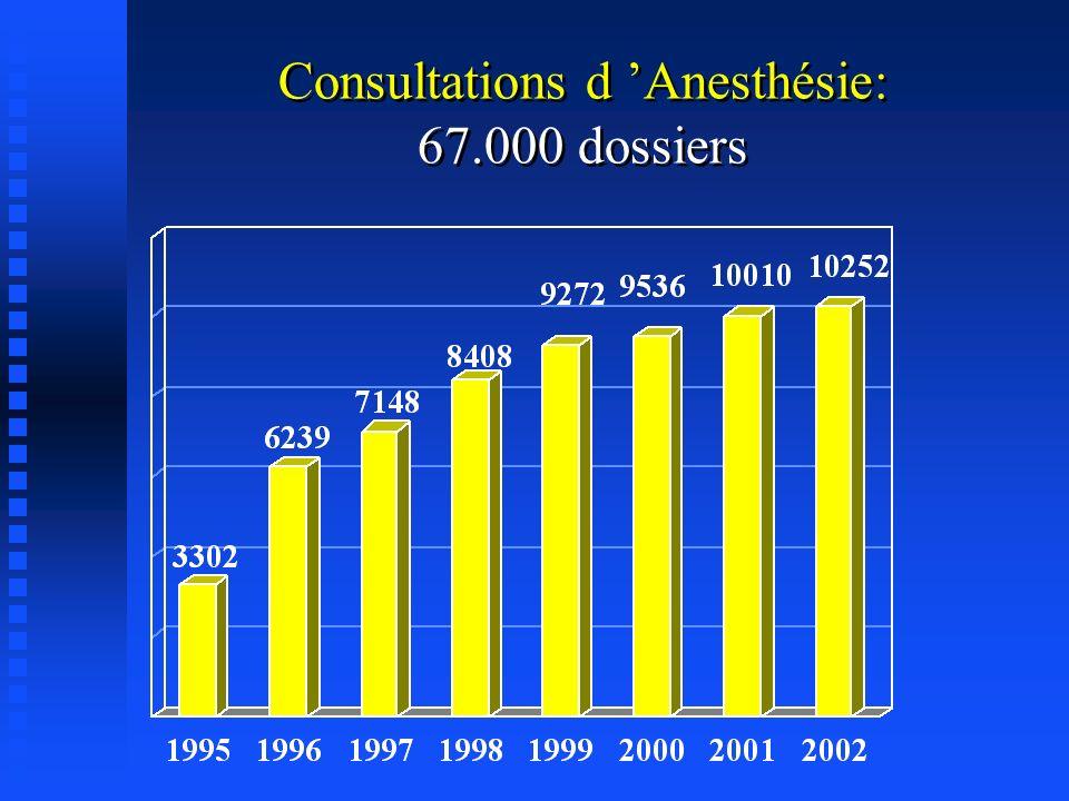 Consultations d 'Anesthésie:
