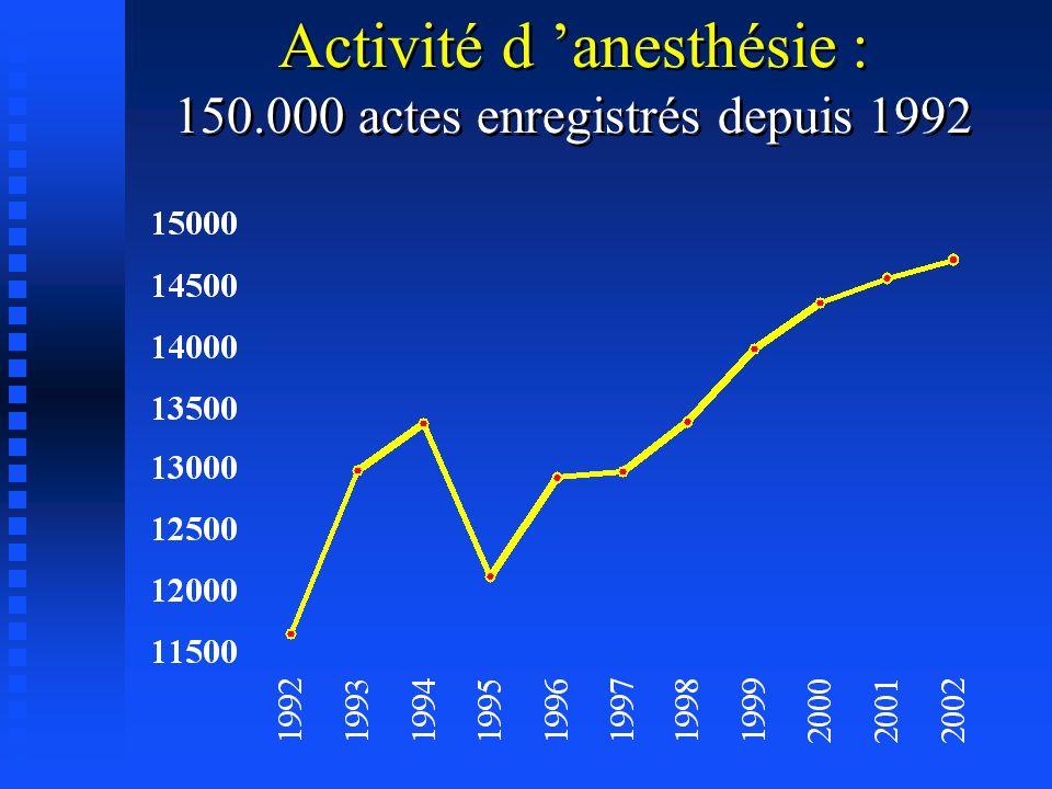 Activité d 'anesthésie :