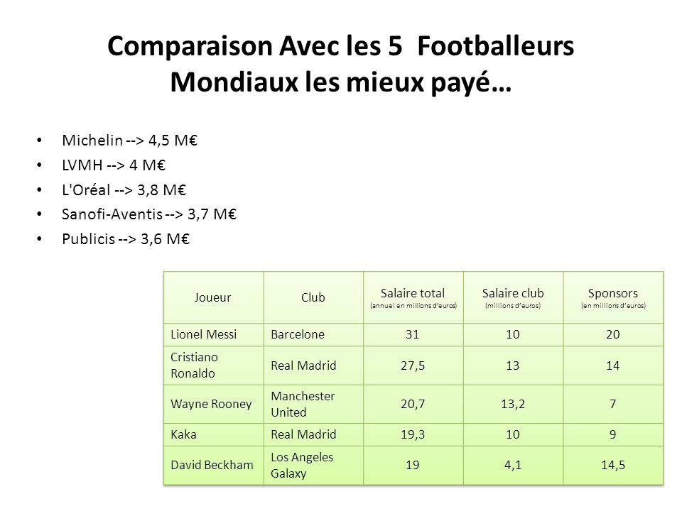 Comparaison Avec les 5 Footballeurs Mondiaux les mieux payé…