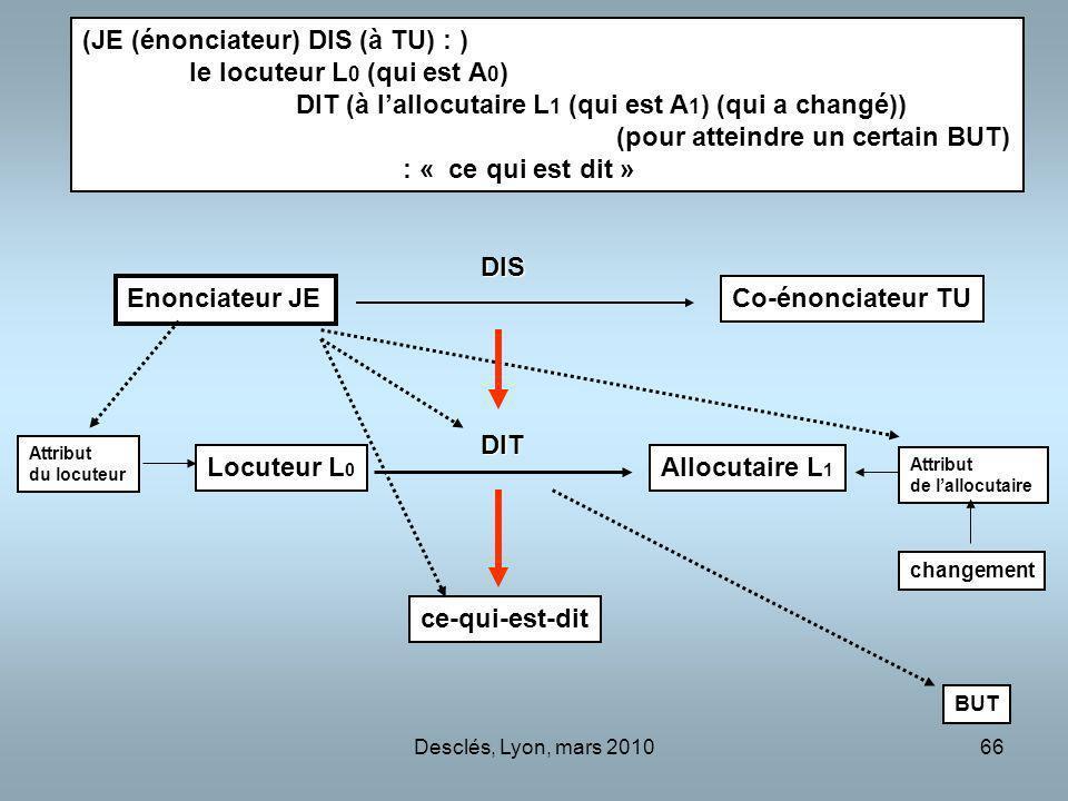 (JE (énonciateur) DIS (à TU) : ) le locuteur L0 (qui est A0)