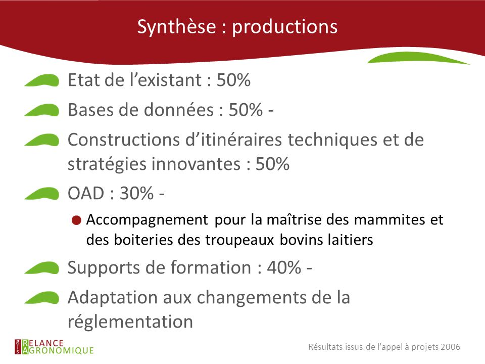 Synthèse : productions