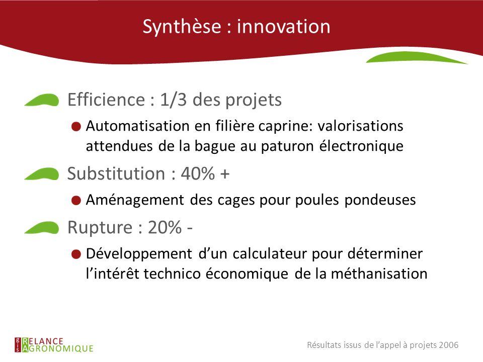 Synthèse : innovation Efficience : 1/3 des projets