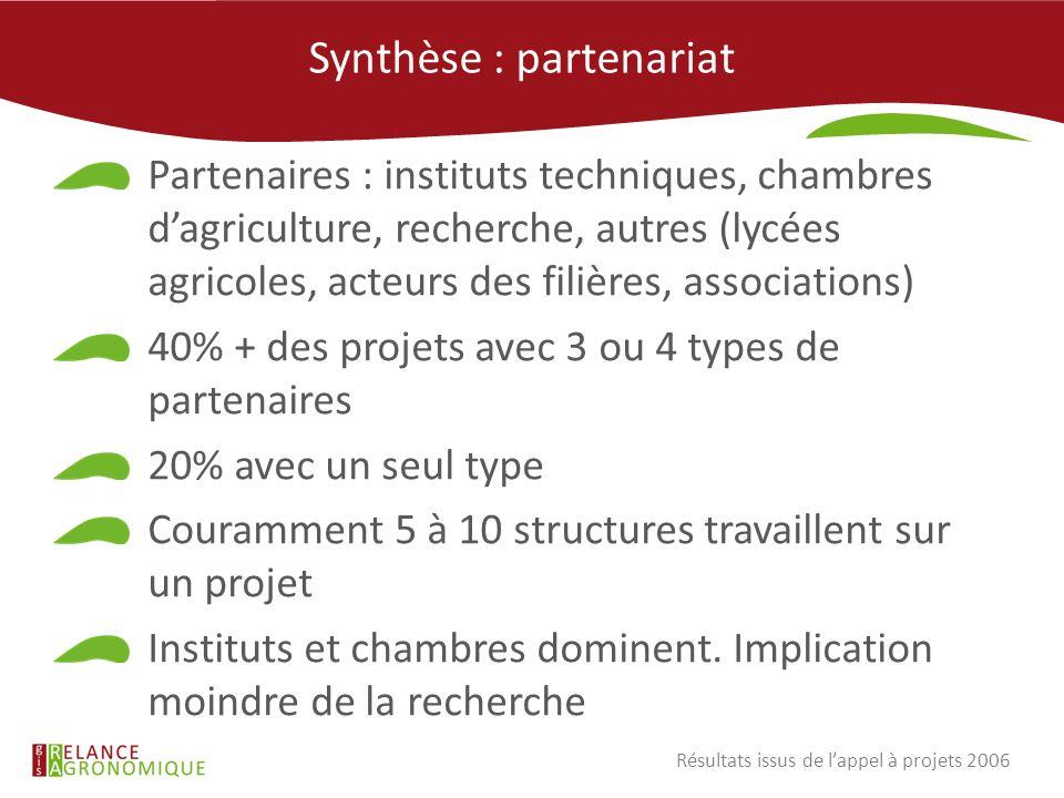 Synthèse : partenariat