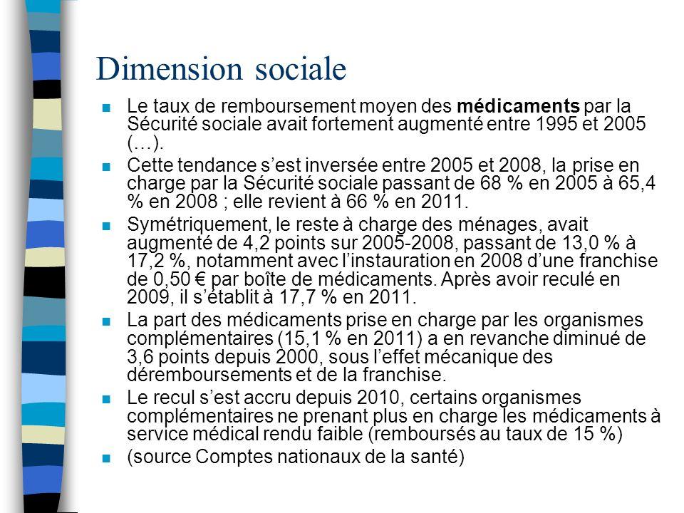 Dimension socialeLe taux de remboursement moyen des médicaments par la Sécurité sociale avait fortement augmenté entre 1995 et 2005 (…).