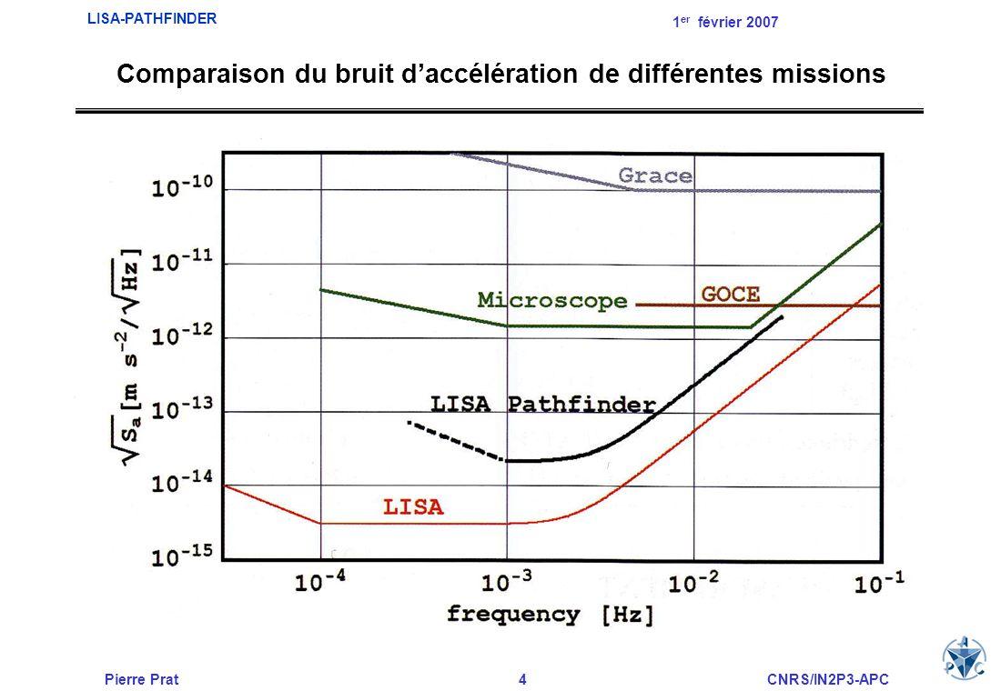 Comparaison du bruit d'accélération de différentes missions