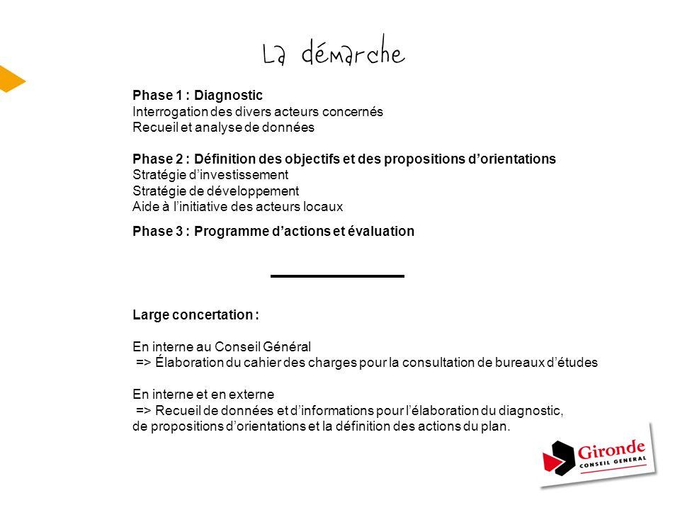 La démarche Phase 1 : Diagnostic