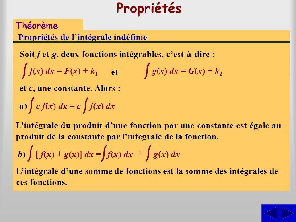 Propriétés Théorème Propriétés de l'intégrale indéfinie