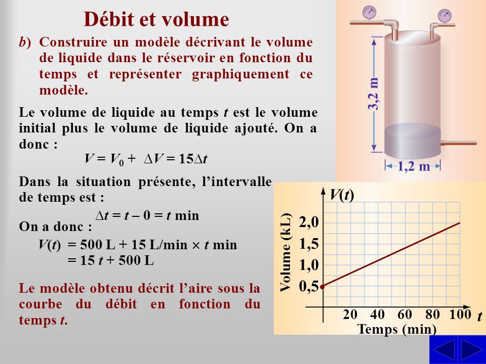 Débit et volume b) Construire un modèle décrivant le volume de liquide dans le réservoir en fonction du temps et représenter graphiquement ce modèle.