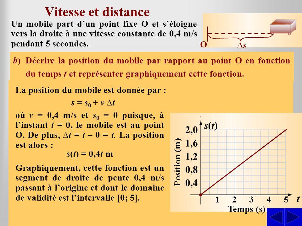 Vitesse et distance S S v(t) s(t) 2,0 1,6 0,8 1,2 0,4 0,8 0,4 t t