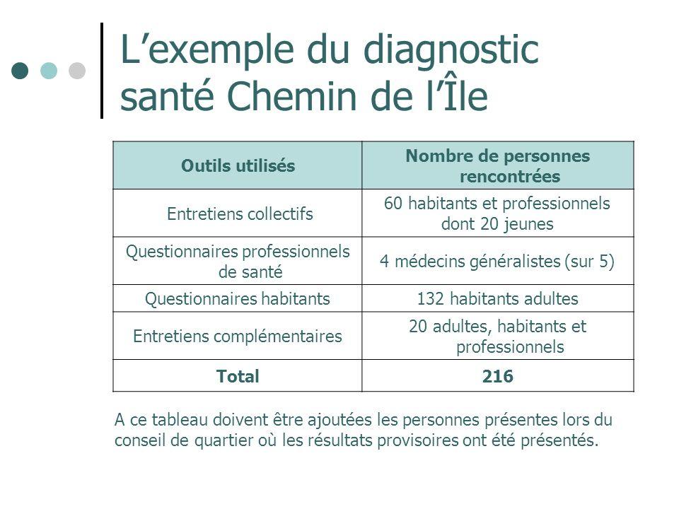 L'exemple du diagnostic santé Chemin de l'Île