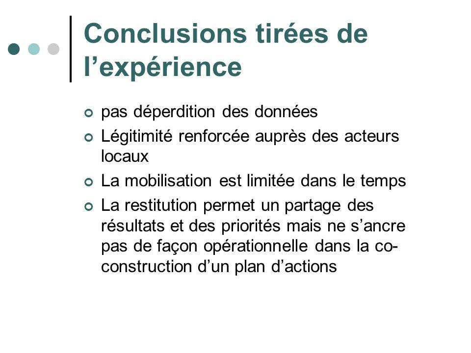 Conclusions tirées de l'expérience