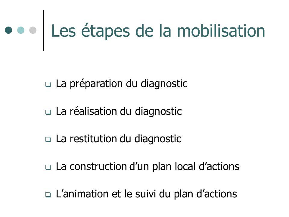 Les étapes de la mobilisation