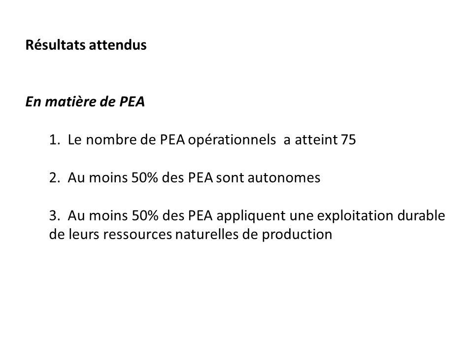 Résultats attendus En matière de PEA. Le nombre de PEA opérationnels a atteint 75 Au moins 50% des PEA sont autonomes