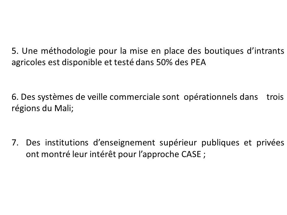 5. Une méthodologie pour la mise en place des boutiques d'intrants agricoles est disponible et testé dans 50% des PEA