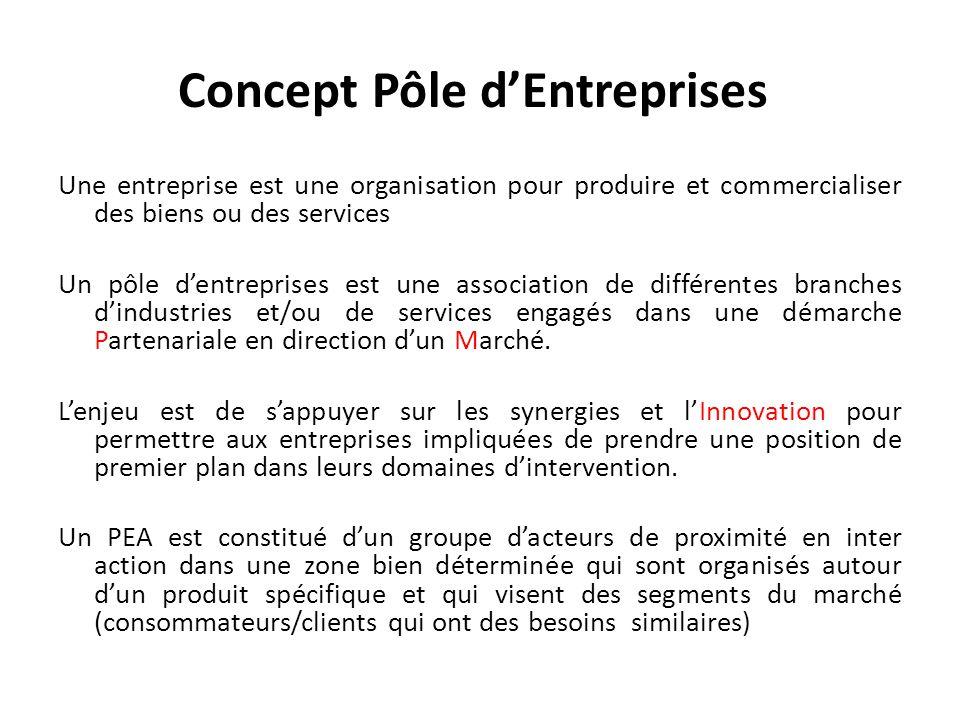 Concept Pôle d'Entreprises