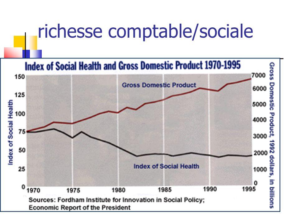 richesse comptable/sociale