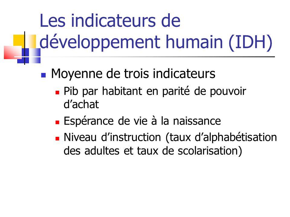 Les indicateurs de développement humain (IDH)