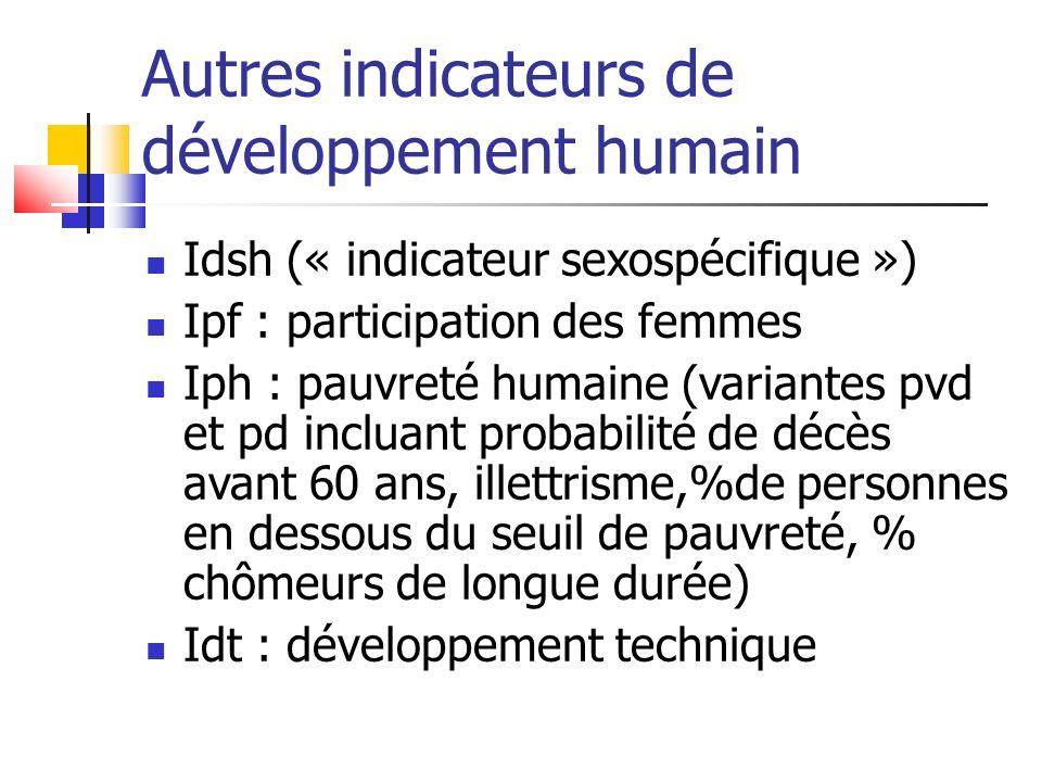 Autres indicateurs de développement humain