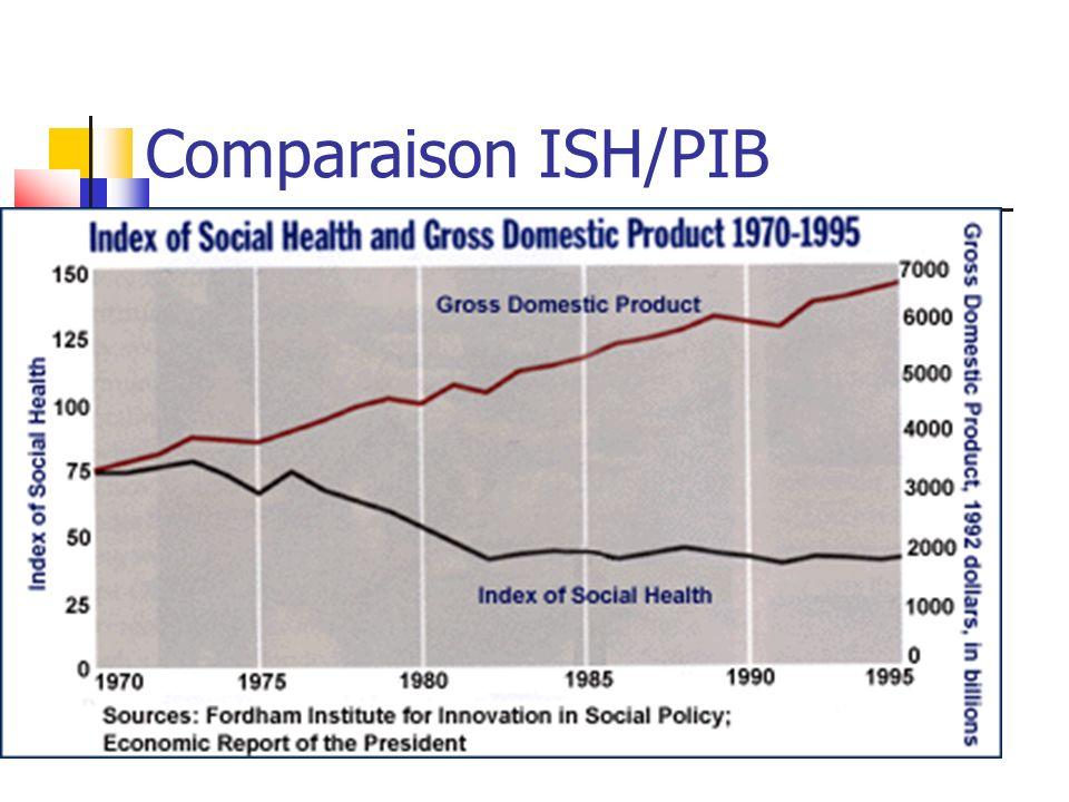 Comparaison ISH/PIB 33