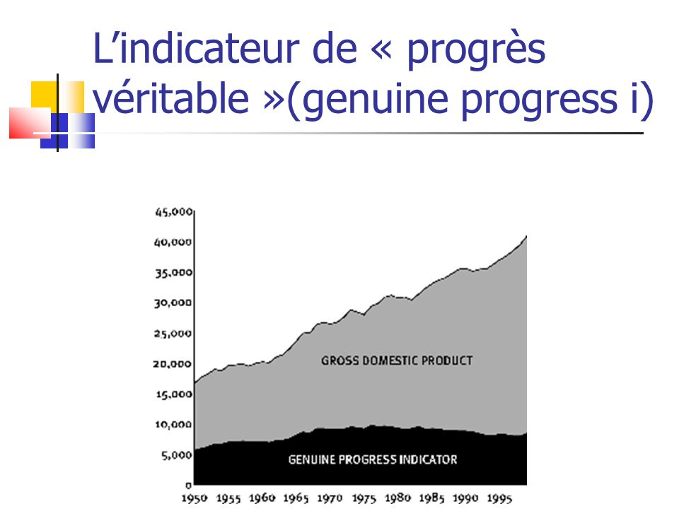 L'indicateur de « progrès véritable »(genuine progress i)