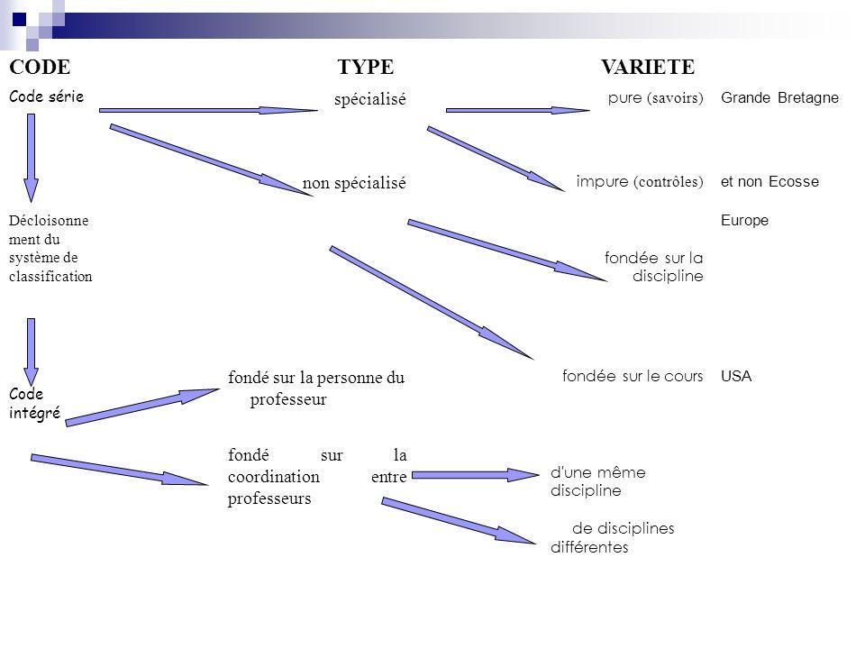 CODE TYPE VARIETE spécialisé non spécialisé fondé sur la personne du