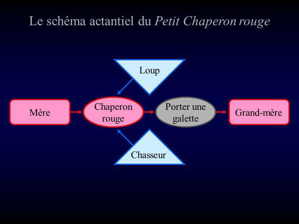 Le schéma actantiel du Petit Chaperon rouge