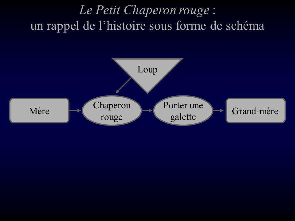 Le Petit Chaperon rouge : un rappel de l'histoire sous forme de schéma