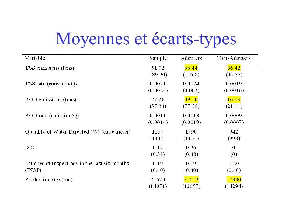 Moyennes et écarts-types