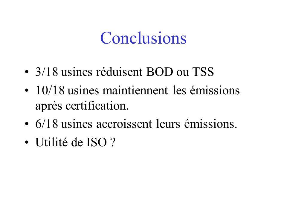 Conclusions 3/18 usines réduisent BOD ou TSS