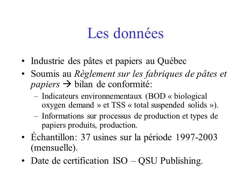 Les données Industrie des pâtes et papiers au Québec