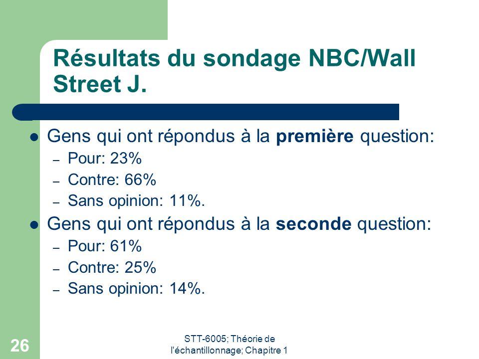 Résultats du sondage NBC/Wall Street J.