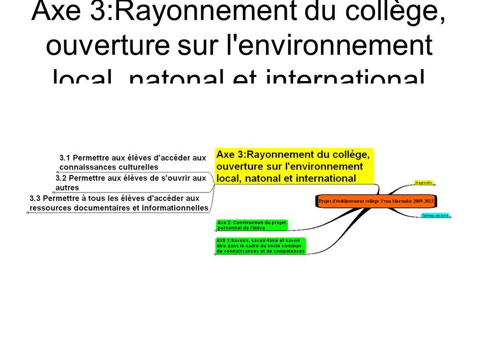 Axe 3:Rayonnement du collège, ouverture sur l environnement local, natonal et international
