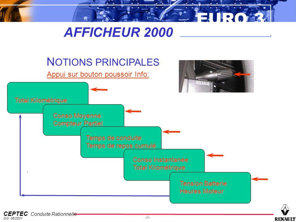AFFICHEUR 2000 NOTIONS PRINCIPALES Appui sur bouton poussoir Info: