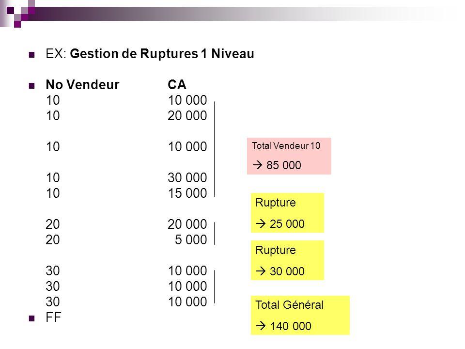 EX: Gestion de Ruptures 1 Niveau No Vendeur CA 10 10 000 10 20 000