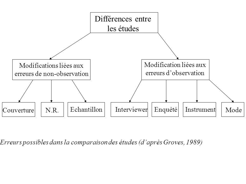 Différences entre les études Modifications liées aux