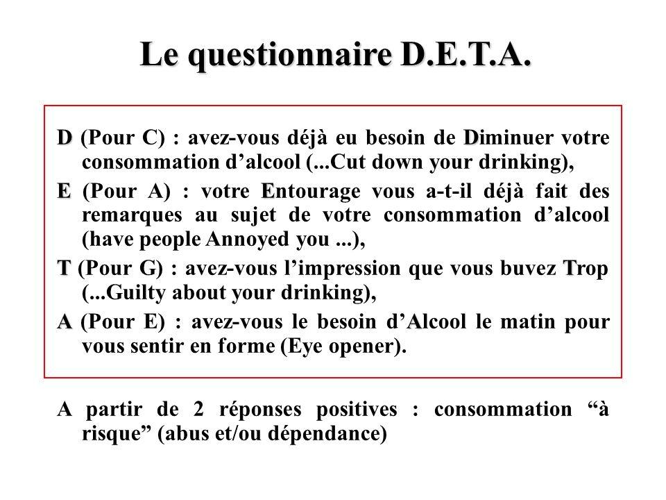 Le questionnaire D.E.T.A.D (Pour C) : avez-vous déjà eu besoin de Diminuer votre consommation d'alcool (...Cut down your drinking),