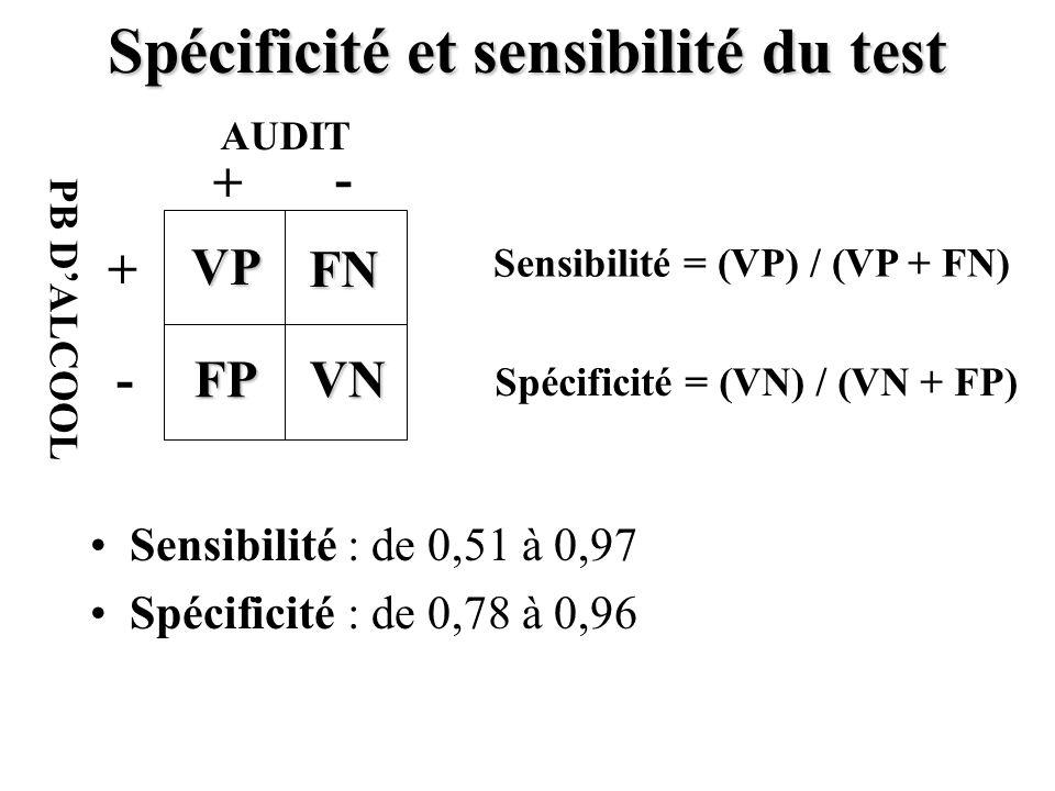 Spécificité et sensibilité du test