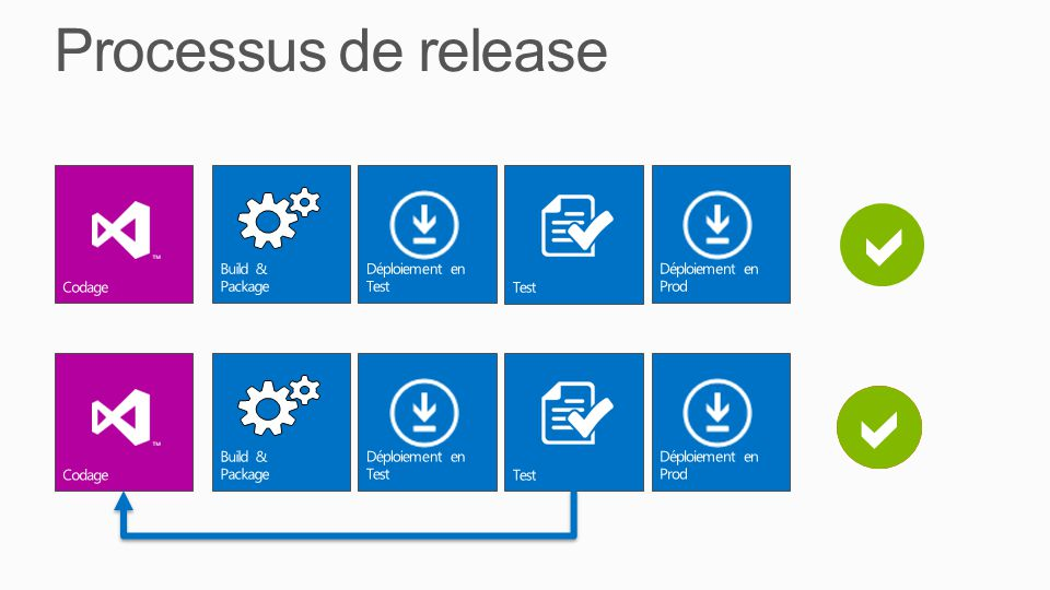 a a x Processus de release Codage Build & Package Déploiement en Test