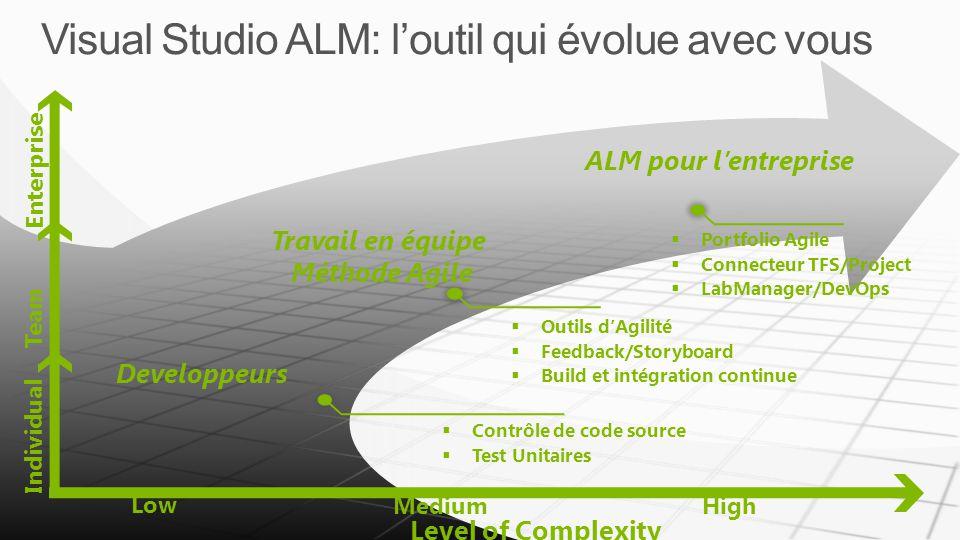 Visual Studio ALM: l'outil qui évolue avec vous