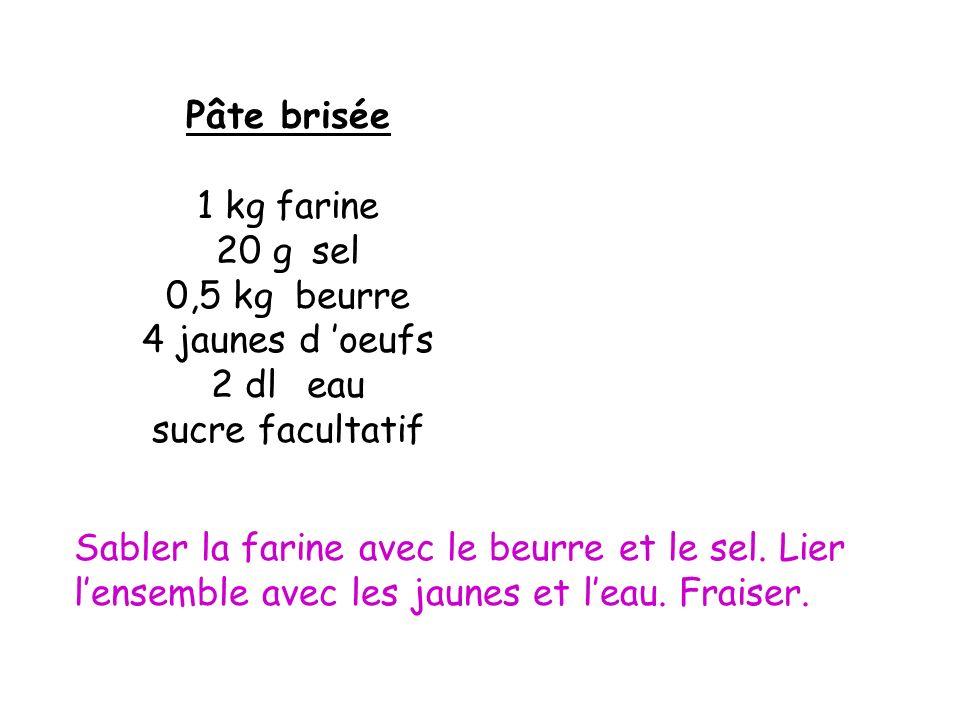 Pâte brisée1 kg farine. 20 g sel. 0,5 kg beurre. 4 jaunes d 'oeufs. 2 dl eau. sucre facultatif.