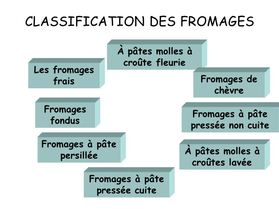 CLASSIFICATION DES FROMAGES