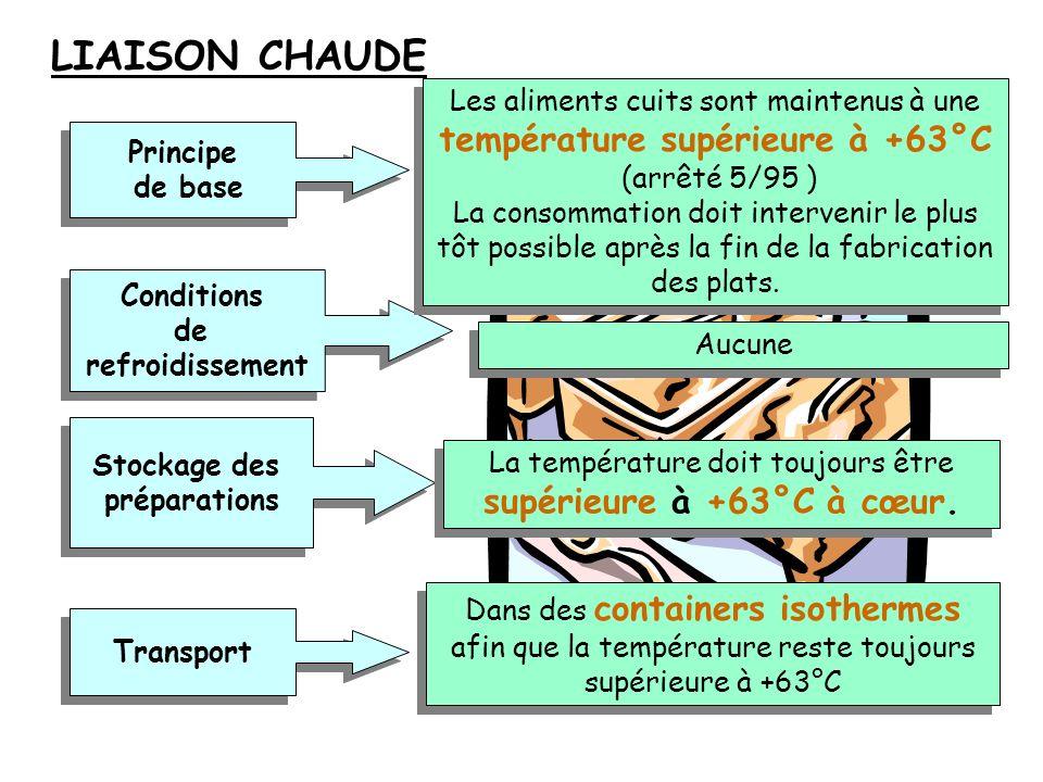 LIAISON CHAUDELes aliments cuits sont maintenus à une température supérieure à +63°C. (arrêté 5/95 )