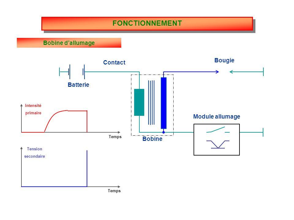 FONCTIONNEMENT Bobine d'allumage Bougie Contact Batterie